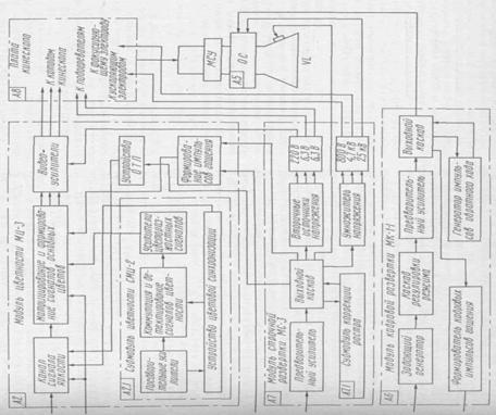 Все модули и блоки соединены в
